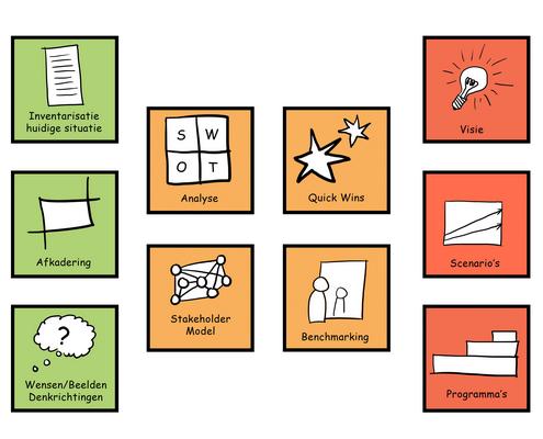 Overzicht producten en diensten Green Concepts